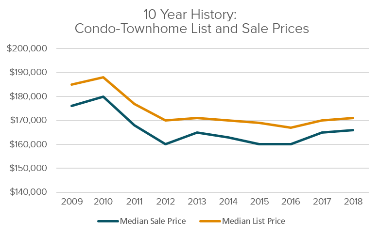 CT Condo And Townhome List And Sale History