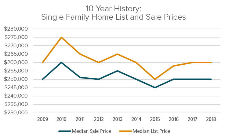 CT Single Family Home List And Sale History