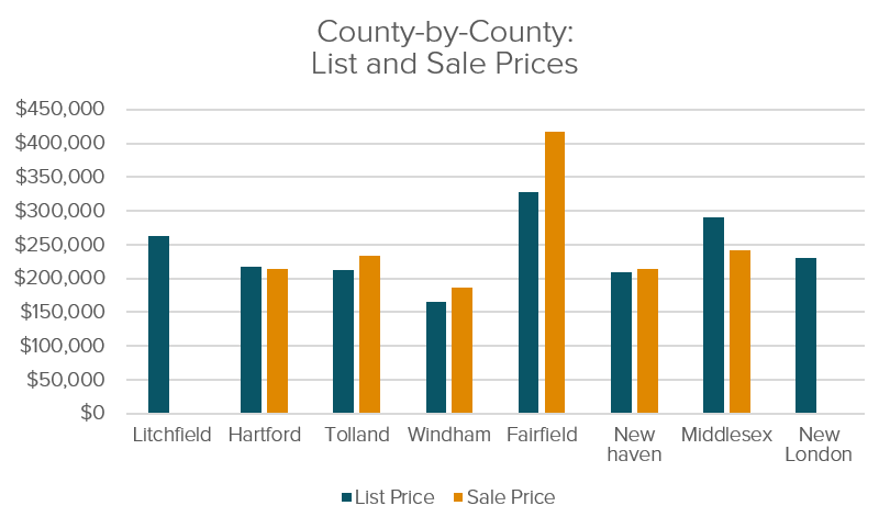 Connecticut County By County List And Sale Prices