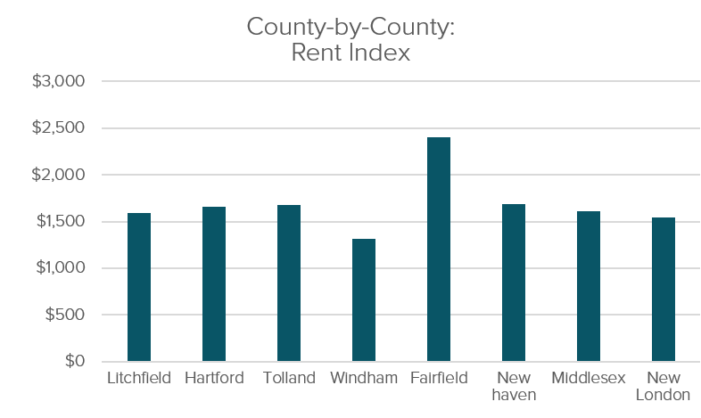 CT County By County Rent Index