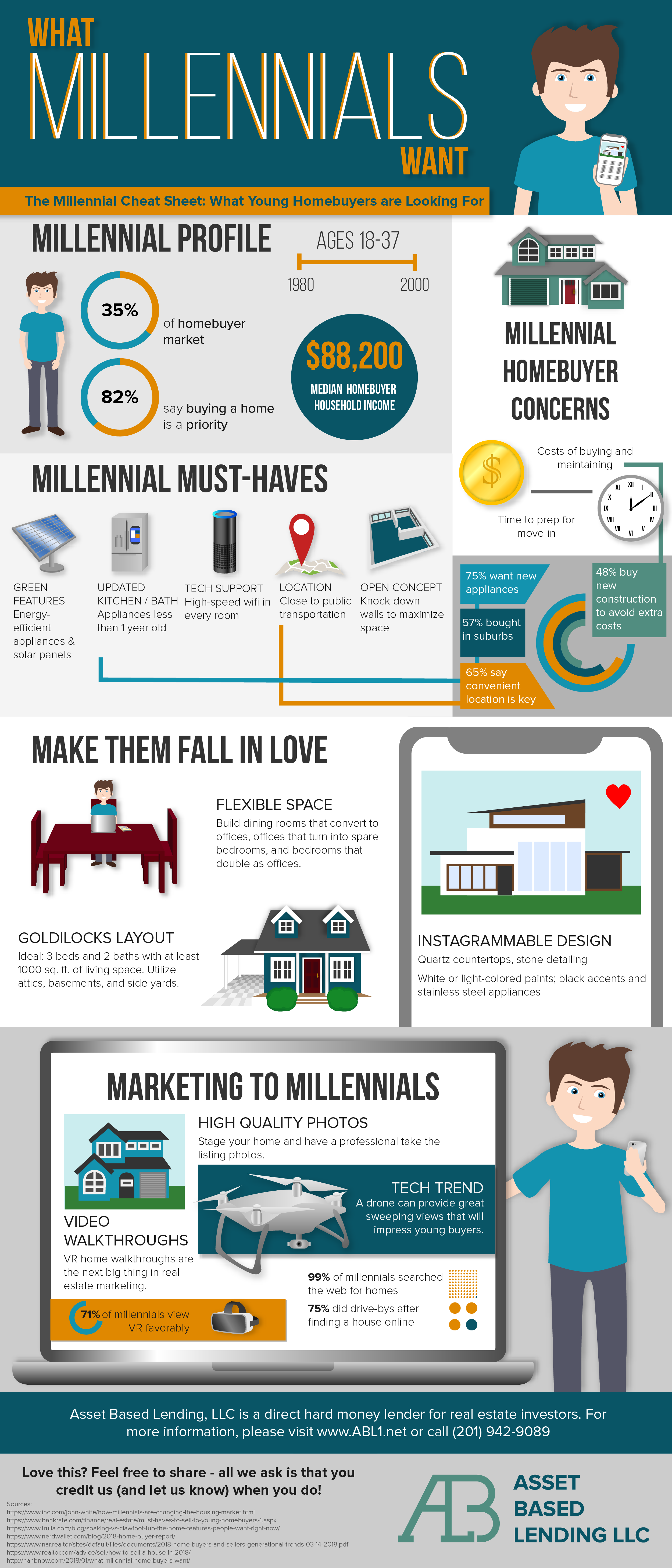 Real Estate Marketing For Millennials